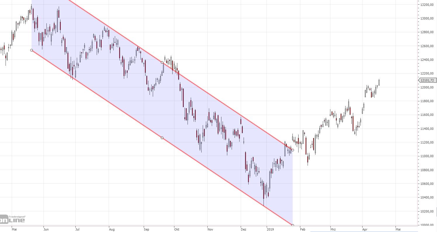 Trendbewegungen mit Trendlinien erkennen