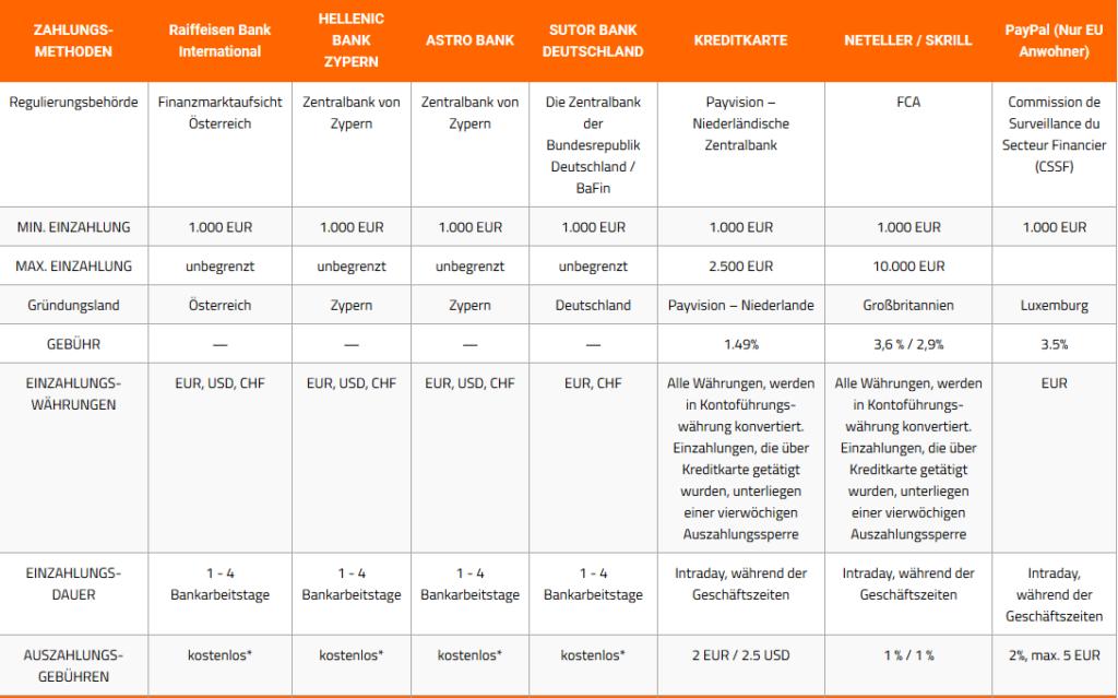 Einzahlungs-Auszahlungsmethoden-GBE-Brokers
